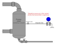 How Differential Pressure Transmitters are used in Industrial Measurement applications. General Engineering, Control Engineering, Industrial, Cover, Industrial Music, Blankets