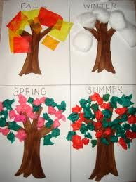 Apple Unit from Kindergarten Hoppenings / Great when teaching seasons. Could use balls of tissue paper for each season, and have each student glue one piece onto each tree. so the whole class makes ones poster together Kindergarten Science, Preschool Crafts, Crafts For Kids, Art For Kids, Seasons Kindergarten, Preschool Bulletin, Seasons Activities, Autumn Activities, Preschool Activities