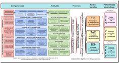 Aprendizaje y evolución de lo tecnosocial #neurociencia #educación