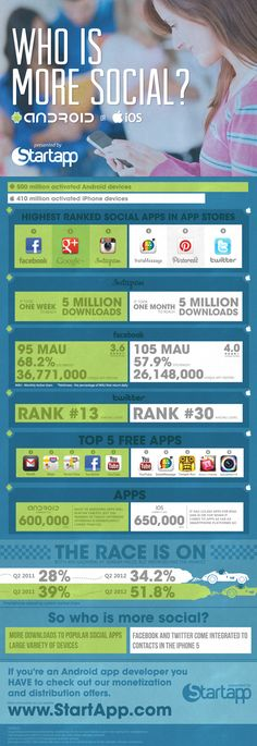 Android vs. iOS: Which Users Are More Social? [Infographic]