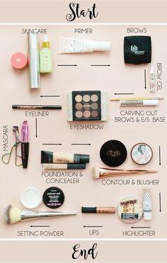 Skincare / Makeup order of application