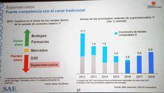 Ignacio Gómez Escobar / Consultor Retail / Investigador: El sector retail peruano será nuevamente liderado por las farmacias | Perú Retail Noticias, Capacitación, Entrevistas, Investigaciones