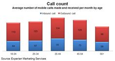 During a typical month, smartphone owners ages 18-to-24 make 119 calls on their mobile phone and answer another 64 calls. Adults ages 35-to-44 make and receive the most calls on their mobile phones in a given month.