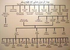 The family of the Prophet Muhammed pbuh