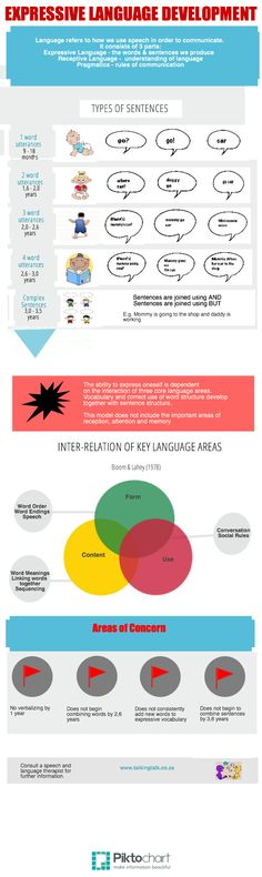 Early Expressive Language Development | @Piktochart Infographic