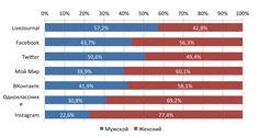 Социальные сети в России, весна 2015. Цифры, тренды, прогнозы / Блог компании Brand Analytics / Мегамозг