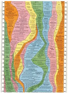Awesome history timeline; helpful for writers.