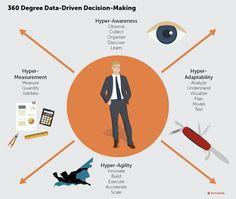 Data-Driven Decision Marketing Inbound Marketing, Content Marketing, Internet Marketing, Online Marketing, Social Media Marketing, Digital Marketing, Business Women, Online Business, Community Manager