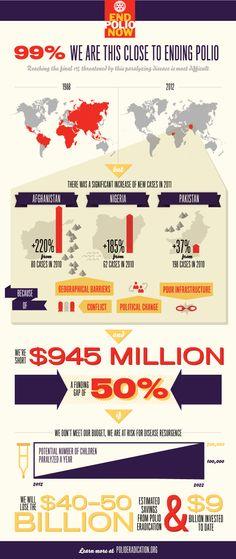 End Polio Now Infographic by Joshua Eithun, via Behance