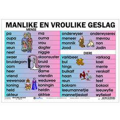 "Full colour wall chart / poster depicting different names for the male and female genders, in Afrikaans "" Manlike en Vroulike Geslag "". This poster shows the different male and female names for people and animals. Preschool Learning Activities, Preschool Worksheets, Free Preschool, Shape Activities, Grade R Worksheets, English Grammar Worksheets, Quotes Dream, Life Quotes Love, Robert Kiyosaki"