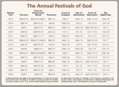 Gods Calendar Time Period of Biblical History and Events / Jewish Calendar / Jesus second return //// Bible Study Tools, Scripture Study, Bible Verses, Bible Notes, Prayer Verses, Beautiful Words, Feasts Of The Lord, Jewish Calendar, Feast Of Tabernacles