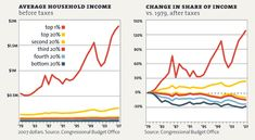 90% of Americans own only 23% of wealth - the lowest since 1940 #inequality http://wef.ch/1sKe0IM @motherjones