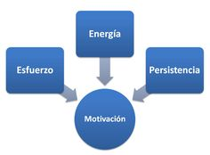 10 reglas para motivarse a usted mismo http://www.een.edu/blog/10-reglas-para-motivarse-usted-mismo.html