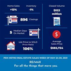 June 1st Portland Metro Area (OR and WA) Market Activity for the Week of May 24th through May 30th Portland Real Estate, Real Estate Sales, May 24, 30th, June, Activities, Marketing
