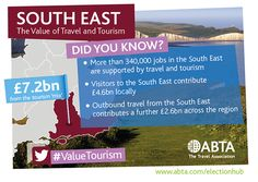 More than 340,000 people in the South East are dependent on a thriving travel and tourism sector for their livelihoods. The South East attracts £2bn annually from international visitors and around £2.6bn is brought into the area by domestic tourists.   Show that you #ValueTourism ahead of the May General Election #GE2015