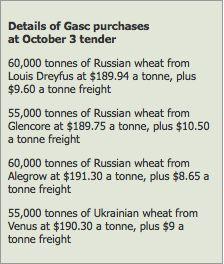 Frumento: il Gasc condiziona il mercato UE - Materie Prime - Commoditiestrading