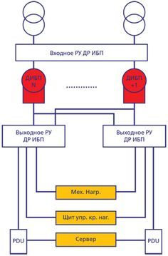 Система электроснабжения с использованием ДДИБП уровня Tier III