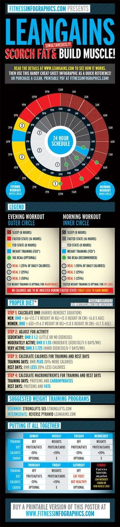 The Ultimate Diet!! http://www.fitnesscodes.co.uk