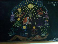 Waldorf ~ 5th grade ~ Ancient Egypt ~ Gods of Egypt ~ chalkboard drawing