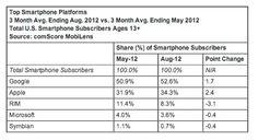 Arrivano puntuali le analisi svolte da ComScore negli Stati Uniti. Analisi che servono a scattare una foto al mercato degli smartphone e comprendere chi sta salendo e chi scendendo. Intervistando 30.000 persone, i dati statistici hanno portato al risultato di una crescita del 2,4% di Apple nel settore per il mese di agosto. Un mese prima del lancio dell'iPhone 5. Apple al momento possiede il 34,3% del mercato degli smartphone negli USA. Al primo posto c'è Android con il 52,6% del mercato…