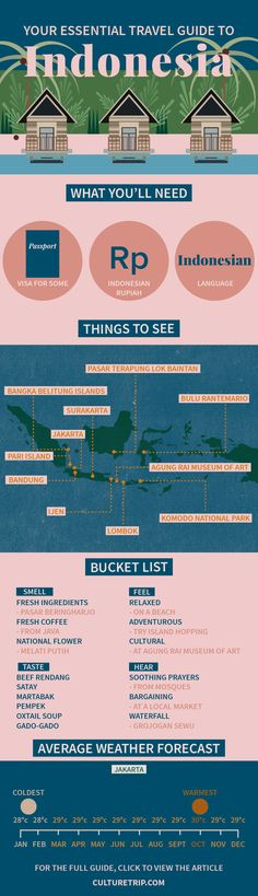 Your Essential Travel Guide to Indonesia (Infographic) | Asia, Indonesia, Jakarta, wanderlust, food, coffee, Travel, Map, where to eat, where to go, bucket list, adventure, illustration, islands