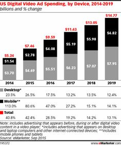 The US digital video advertising market is on pace to nearly double by 2019. This growth will be led by an ongoing shift toward mobile viewing, a host of digital platforms that now prioritize video and a growing assortment of content against which to advertise.