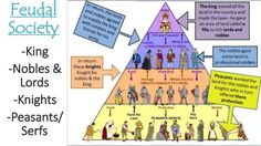 pictures of medieval times project for food seller | The Middle Ages: Feudalism