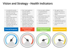 Balanced Scorecard Indicators Dashboard