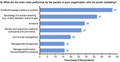 Gartner  --> Content Creation Fuels Social Marketing. Figure 2. Survey Question on Resource Allocation by Function