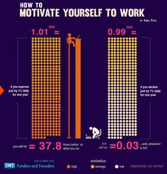 How To Motivate Yourself to Work' infographic inspired by Zia Rehmat by Funders and Founders How To Motivate Employees, Motivate Yourself, What Is An Infographic, Work Goals, Best Entrepreneurs, Achieve Success, Secret To Success, Experiential, Life Inspiration