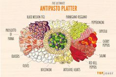 Top Chef Antipasto: the proper start to any Italian feast. Expecting a crowd? Italian Appetizers, Appetizer Dips, Appetizers For Party, Appetizer Recipes, Quick Appetizers, Meat And Cheese, Cheese Platters, Food Platters, Antipasto Platter