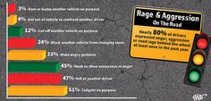 Here is a shocking fact - Nearly 80% of drivers expressed significant road rage behind the wheel