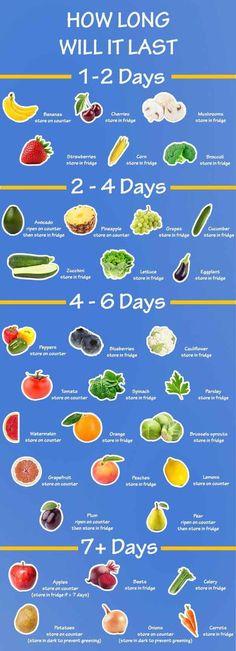 Cuanto tiempo duraran las frutas y vegetales frescas