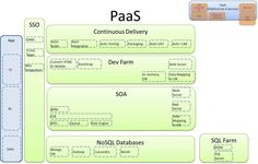 Friedkin Companies Cloud - PaaS Reference Model