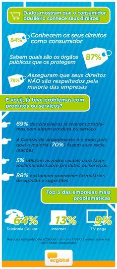 Dados mostram que o consumidor brasileiro conhece seus direitos. #Infografico: Perfil do Consumidor Brasileiro. #consumo #consumidor #infográfico #infographic