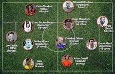 Messi, Cruyff i Maradona, al millor onze de la història de la revista World Soccer | weloba
