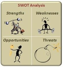 How to do a personal SWOT analysis to Enhance Learning Goals and Objectives | L e a r n i n g 3 . 0 Lifelong Social Learning