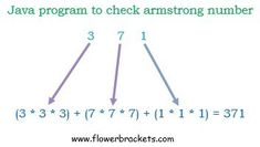 Java program to check armstrong number - https://www.flowerbrackets.com/armstrong-number-in-java/ Learn Wordpress, Java, Line Chart, Programming, Coding, Numbers, Numeracy