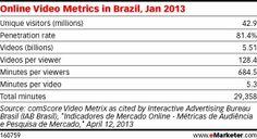 Online video metrics in Brazil (2013)
