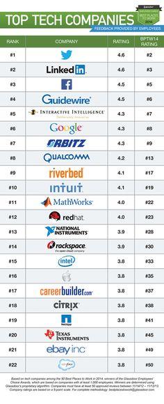 Top Tech Companies 2013