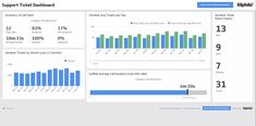 SaaS (Software as a Service) businesses operate in a fiercely competitive market. A SaaS Dashboard organizes key SaaS metrics from sales, marketing, finance, support, and development teams to give executives a bird's-eye view of the business. Dashboard Examples, Dashboards, Bar Chart, Marketing