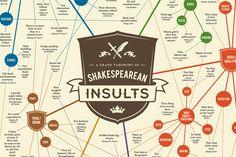 Insultando com estilo – xingue seus inimigos com palavras de William Shakespeare ;-) http://www.bluebus.com.br/insultando-estilo-xingue-inimigos-palavras-william-shakespeare/