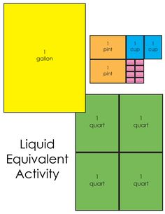 These are some various Math resources that can be used with Classical Conversations or by any family wanting to reinforce some Math concepts at home. Liquid Measurement Equivalencies: This activity...