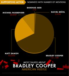The Supporting Actor nominees are Michael Fassbender, Daniel Brühl, Matt Damon, Barkhad Abdi and Bradley Cooper. View the full infographic set here: http://www.bafta.org/film/awards/bafta-buzz-2014,4057,BA.html