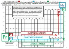 Easy to use chart of periodic table trends periodic table chart easy to use chart of periodic table trends periodic table chart and chemistry urtaz Gallery