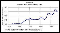 La economía de México al final del siglo XX. Al Final, Late 20th Century