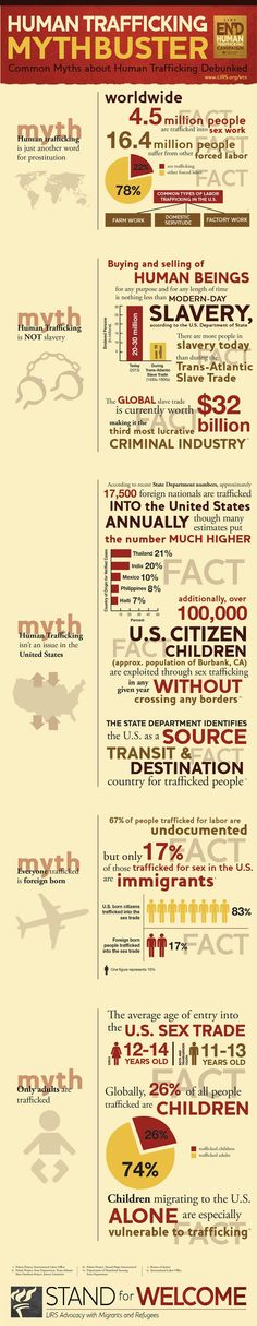 Immigration, Refugee, and #HumanTrafficking Mythbusters (scheduled via http://www.tailwindapp.com?utm_source=pinterest&utm_medium=twpin&utm_content=post88149279&utm_campaign=scheduler_attribution)