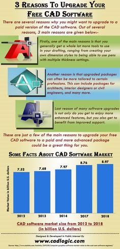 This infographic provide information on 3 Reasons To Upgrade Your Free CAD Software. For more details please visit: http://www.cadlogic.com.
