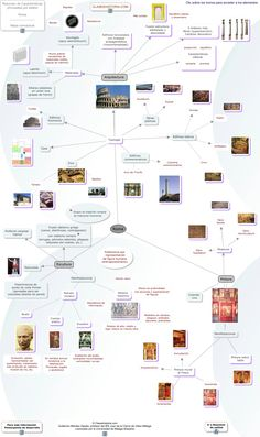 Esquema de Roma Ancient Rome, Ancient Greece, Ancient History, Ancient Buildings, Ancient Architecture, Art History Lessons, Roman History, History Timeline, Flipped Classroom