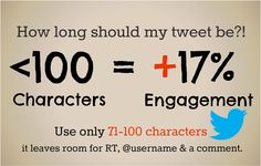 Tweets less than 100 characters receive 17% more engagement. Tweets should be between 71-100 characters. This leaves room for RT, @Kate Mazur, and a comment.